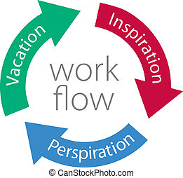 Inspiration Perspiration Vacation w - Three work flow arrows...