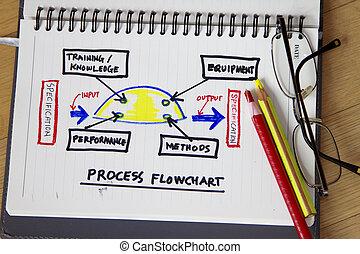 processo, diagramma flusso, Tartaruga, diagramma