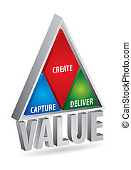 value creation - The concept of value creation, abstract...