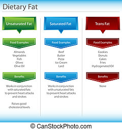 Dietary Fat Chart - An image of a dietary fat chart