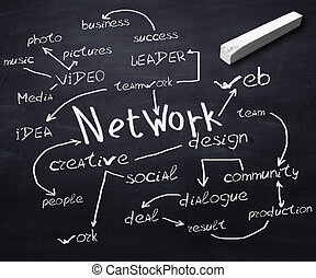 Blackboard with network communication terms on it - Scool...