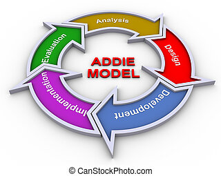 Addie model - 3d render of addie model flow chart