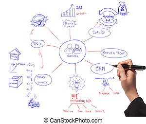 business women drawing idea board of business process diagram