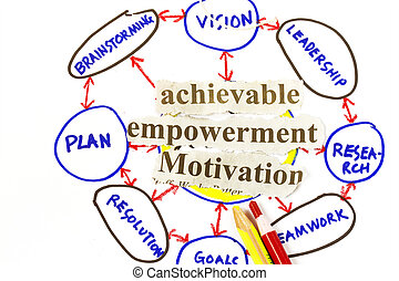 Achievable,empowerment, and motivation sketch abstract and...