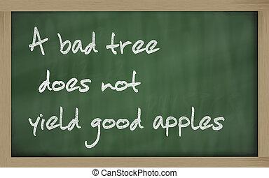 """"""" A bad tree does not yield good apples """" written on a blackboar"""