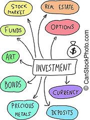 Investment - mind map Handwritten graph with important types...