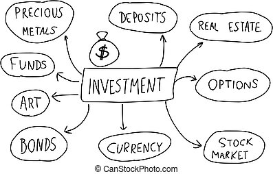 Investments - Investment - mind map. Handwritten graph with...