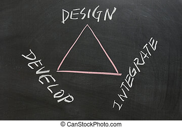 Design, Develop and Integrate - Chalkboard drawing -...