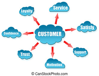 Customer word on cloud scheme