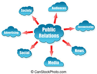 Public Relations uword on cloud scheme - Public Relations...