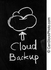Cloud backup written on blackboard