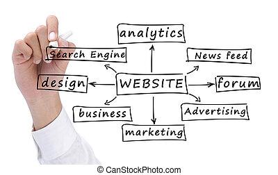 predios, site Web