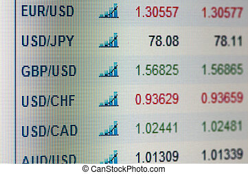 Indices of currencies on displayExchange rates
