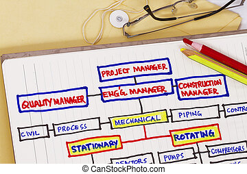 Organizational chart in oil and gas industry