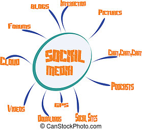 social media circle - concept of social media comprising all...