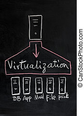 Virtualization technology concept - Chalk drawing -...