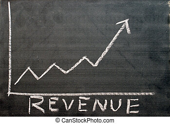 Revenue Progress Report - A chart shows the revenue progress...