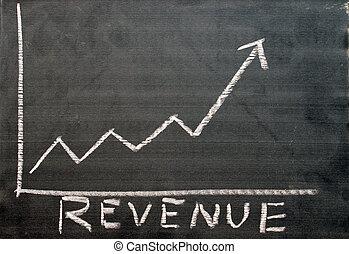 Revenue Progress Report - A chart shows the revenue progress...