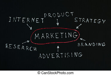 Internet marketing conception