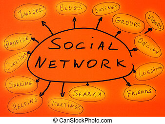 Social network conception text over orange paper Sharing,...