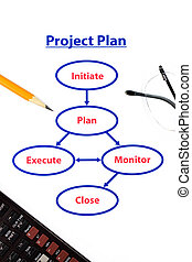 project plan process - five steps of a project plan with...
