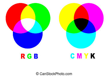 Mixing colors rgb vs cmyk - Chart with difference between...