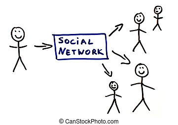 Social network conception text