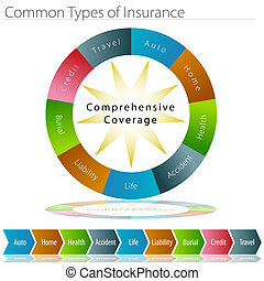Common Types of Insurance - An image of a common types of...