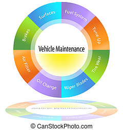 Vehicle Maintenance Chart - An image of a vehicle...