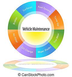 Vehicle Maintenance Chart - An image of a vehicle...