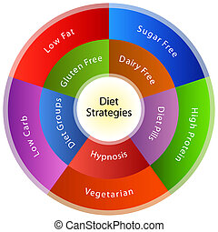 Dieting Strategies - An image of a dieting strategy chart