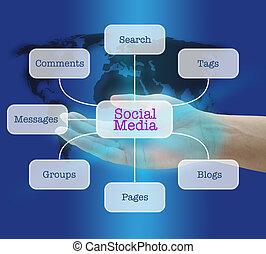 social media - man hand hold social media concept
