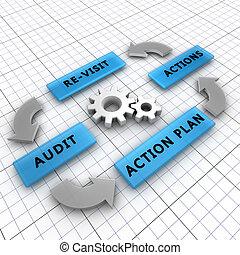 cuatro, pasos, auditoría, proceso, orden,...