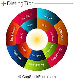 Haciendo dieta, Puntas, gráfico