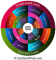 Loan Types Chart - An image of a different types of loans