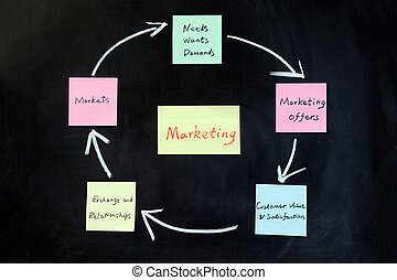 Concept of marketing - Chalk drawing - Concept of marketing