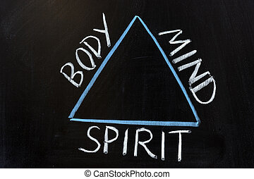 Relationship of body, mind and spirit