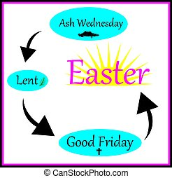 lenten season - the cycle of the lenten season