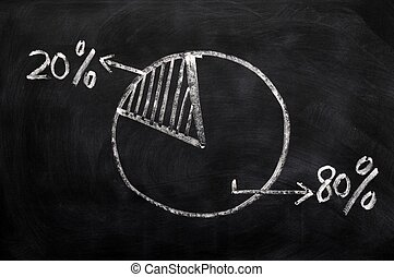 Majority and minority - 80 and 20 pie chart on a blackboard...