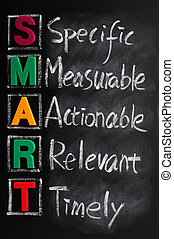 Acronym of SMART for specific, measurable, actionable,...