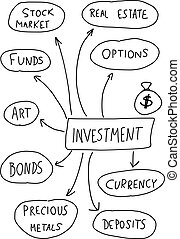 Investing - Investment - mind map Handwritten graph with...