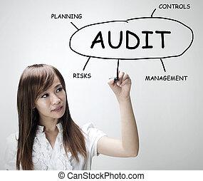 Audit plan - Asian businesswoman drawing plan of Audit