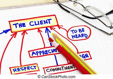 Organizativo, planificación, gráficos, y