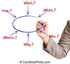 handwritten solution flowchart - hand draws a graph solution...
