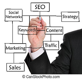 Search Engine Optimization (SEO) - SEO flow chart on a...