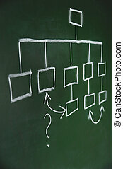 Managing Resources - Flow chart on a blackboard