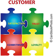 Customer Puzzle - Vector illustration of puzzles with words...