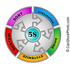 5S Phases - 5S Methodology Sort,Straighten,Shine,Standardize...