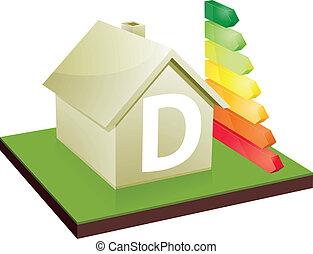house energy efficiency class D