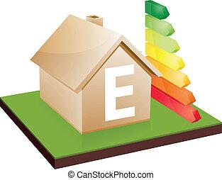 house energy efficiency class E